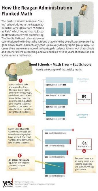 The Myth Behind Public School Failure | Edtech PK-12 | Scoop.it