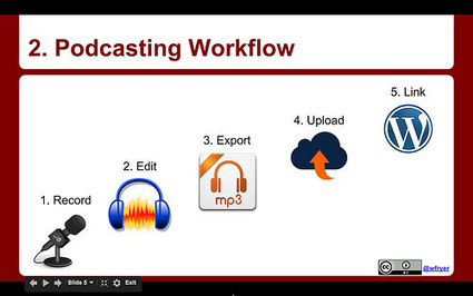 Comparing Podcast Audio Normalization Options | Education Technology - theory & practice | Scoop.it