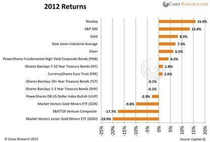 Dear 2013, What Will Gold Do This Year? - Casey Research | Gold and What Moves it. | Scoop.it