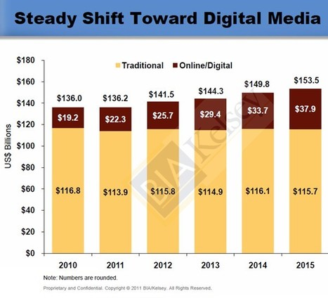 """Advertising - Social Media Ad Spend to Reach $8.3 Billion by 2015 : MarketingProfs Article 
