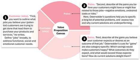 Value Proposition Canvas: How to Understand Your Customers' Needs | Lean Startup | Scoop.it