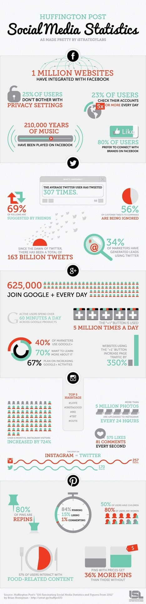 Infographic - Social Media Statistics for 2013 | Subjective Well Being | Scoop.it