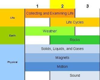 Second Grade | Science Companion | Primary Science | Scoop.it
