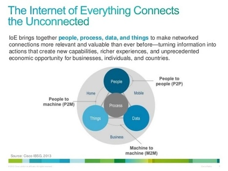 What's the 'Internet of Everything' worth? $613 billion, Cisco reckons - CNET | Everything Under the Sun | Scoop.it
