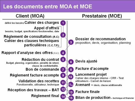 Schéma et présentation des documents lors d'une relation MOA/MOE | Time to Learn | Scoop.it