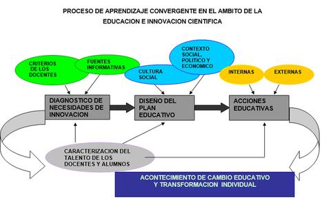 El Proceso de Aprendizaje Convergente (PAC) en la Innovación Educativa y Científica | Universidad 3.0 | Scoop.it