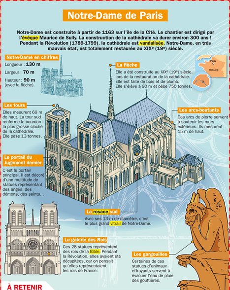 NOTRE-DAME DE PARIS | Frans en mixed media | Scoop.it