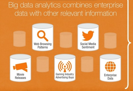 Putting Big Data in Context | UXploration | Scoop.it