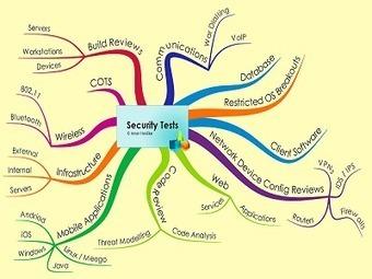 Cartes mentales et sécurité informatique | Mind Mapping, pensée visuelle en entreprise | Scoop.it