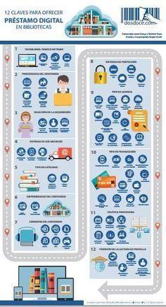 12 claves para ofrecer préstamo digital en bibliotecas | Edición en digital | Scoop.it