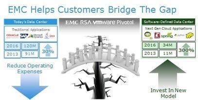Crossing the Bridge to the 3rd Platform of IT - Reflections - EMC | IT | Scoop.it