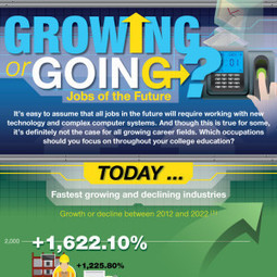 Growing or Going? Jobs of the Future - Affordable Online Colleges | Infographics | Scoop.it