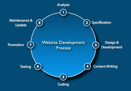 Prosper Your Business by Getting Web Designing in London for Your Website   Graphic Design in London   Scoop.it