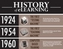 The History of eLearning Infographic 2012 | Online trainers academy | Scoop.it