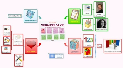 Visualisez votre vie en quelques coups de crayons free mind map download | Revolution in Education | Scoop.it