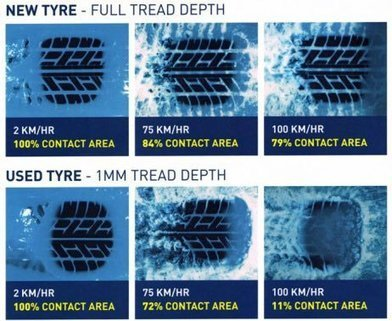 Aquaplaning tyres-Tweet from @mikebignell820 | tyre news | Scoop.it