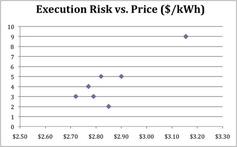 Why Performance and Not Price Is the Most Important Factor In Finding an Investor or Buyer for Your Solar Projects - HeatSpring Magazine | Impact Investments | Scoop.it