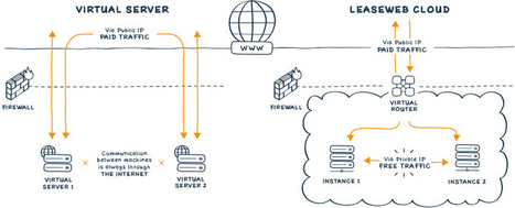 Cloud Hosting - LeaseWeb | Cloud Services | Scoop.it
