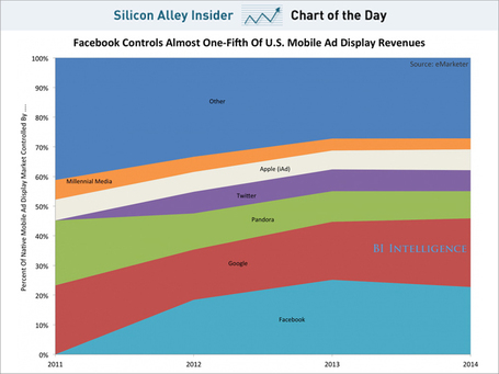 Facebook Now Controls Nearly One-Fifth Of U.S. Mobile Display Ad Revenue | cross pond high tech | Scoop.it