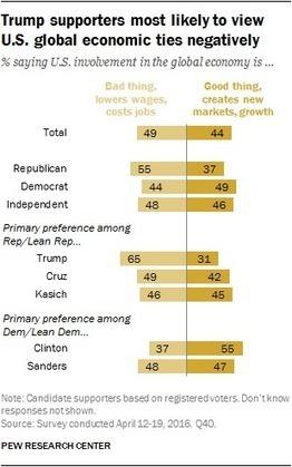 Pew: 57 percent say 'America First' | THE MEGAPHONE | Scoop.it