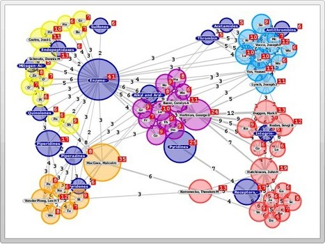 Graph Visualization and Social Network Analysis Software | 21st Century Tools for Teaching-People and Learners | Scoop.it