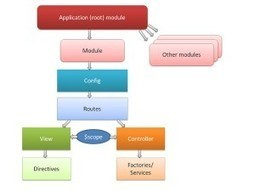 How to structure large angularJS applications | Java EE 6 Development | Scoop.it