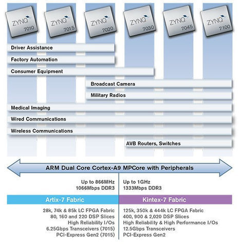 Xilinx Zynq-7000 All Programmable SoC Mini-ITX Development Board | software labs | Scoop.it