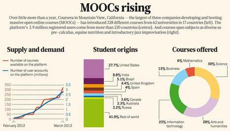 Massive Open Online Courses, aka MOOCs, Transform Higher Education and Science: Scientific American | Emerging Learning Technologies | Scoop.it