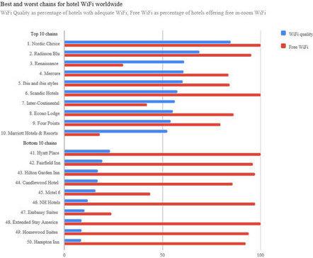 Classement des chaînes hôtelières selon la qualité de leur wifi | L'info touristique pour le Grand Evreux | Scoop.it