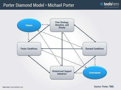 Porter diamond model   Management theories and methods   Scoop.it