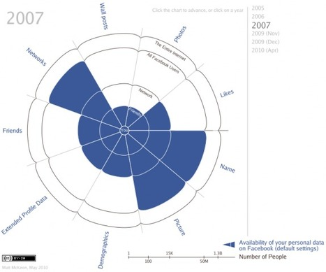 10 Best Data Visualization Projects of the Year – 2010 | Visualisation de données | Scoop.it