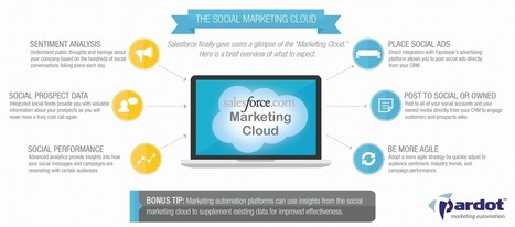 A First Look at the Marketing Cloud | Marketing Automation - Pardot | Help to Develop Cloud Marketing | Scoop.it