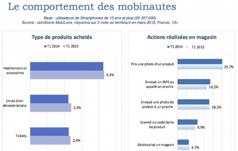 Les chiffres à connaître sur le marketing mobile en 2015 | Comarketing-News | Clic France | Scoop.it