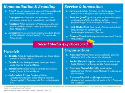 Social Media 4×4 Scorecard –beta | Media Monitoring | Scoop.it