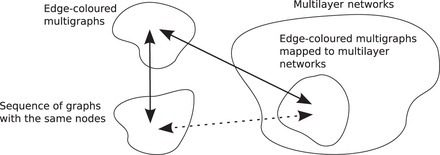 Multilayer networks | Network and Graph Theory | Scoop.it