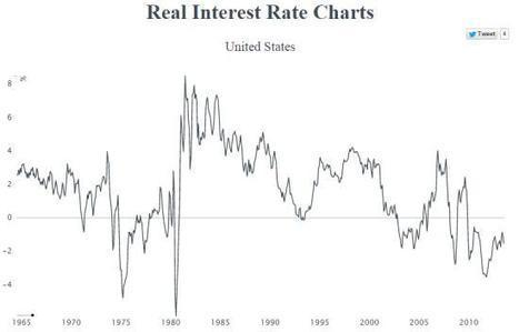 Real Interest Rates And Future Chaos | Timberland Investment | Scoop.it