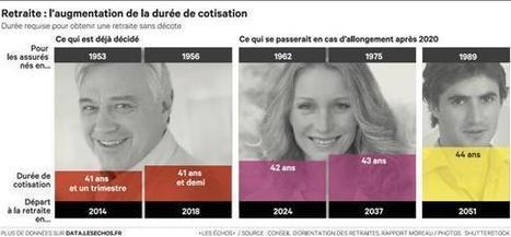 Retraites : la durée de cotisation continuera d'augmenter après 2020 | Jeunes retraités | Scoop.it