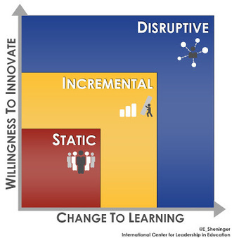 A Principal's Reflections: Disruptive Innovation | Teaching and Professional Development | Scoop.it