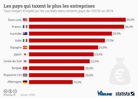 Infographie: Les pays qui taxent le plus les entreprises | Economy & Business | Scoop.it