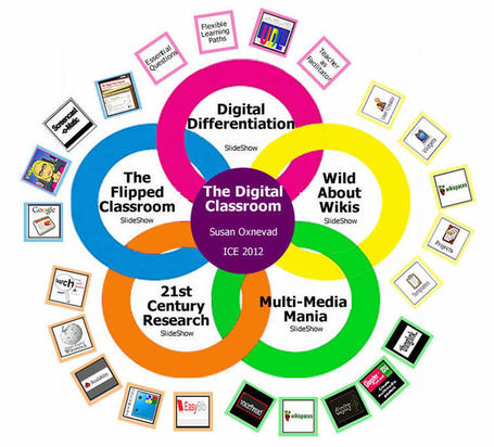 Design your Digital Classroom - A wonderful interactive chart! | Pensamiento crítico y su integración en el Curriculum | Scoop.it