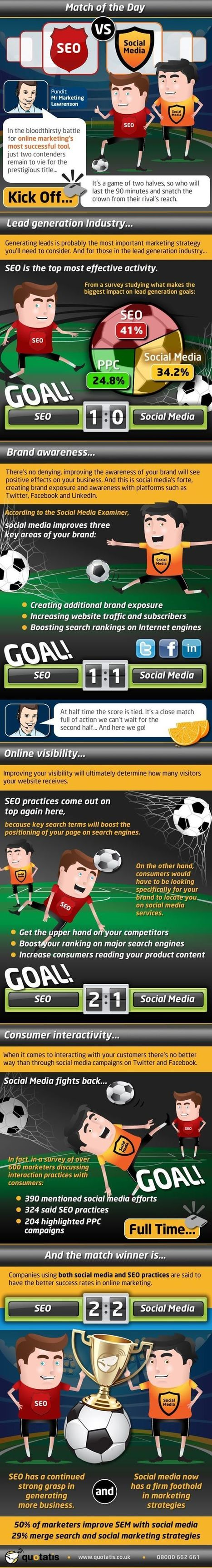 Will Social Media Beat SEO In Soccer? | digital marketing strategy | Scoop.it