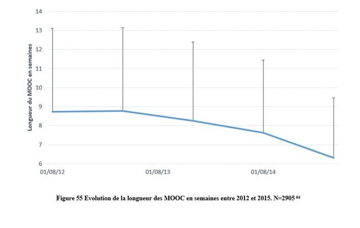 Le niveau d'exigence des MOOC aurait-il chuté au fil des années ? | MOOC Francophone | Scoop.it
