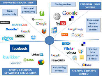 The smart worker learns continuously with social media | Social Networking for Information Professionals | Scoop.it