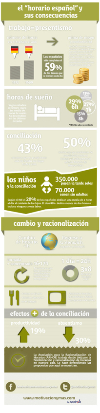 Los horarios de trabajo en España y sus consecuencias #infografia #infographic #productividad | RRHH | Scoop.it