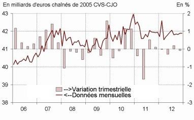 Insee - Indicateur - La consommation des ménages en biens est stable en décembre, en léger recul sur l'ensemble du quatrième trimestre (–0,1%) | ECONOMIE ET POLITIQUE | Scoop.it