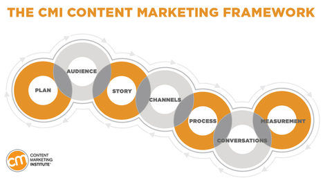 Build a Successful Content Marketing Strategy in 7 Steps | Office Life | Scoop.it