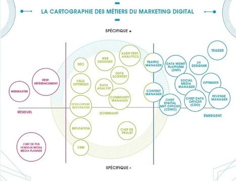 RSLN | Quel avenir pour les métiers du marketing et de la communication digitale ? | Marketing territorial, The topic | Scoop.it