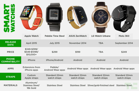 The Apple Watch Compared To The Competition | Wearables | Scoop.it