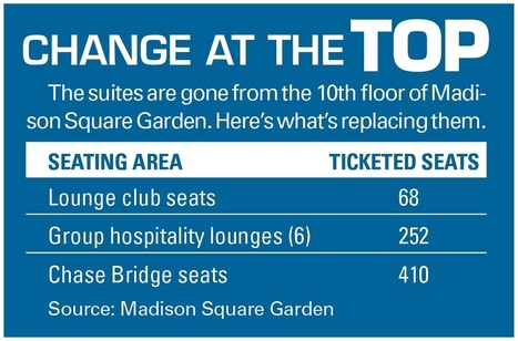 MSG rolling out new premium areas - SportsBusiness Daily | SportsBusiness Journal | SportsBusiness Daily Global | Sport management | Scoop.it