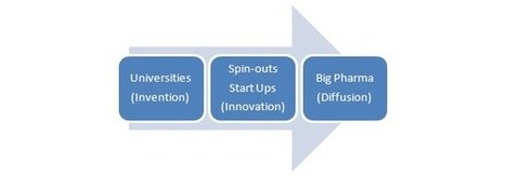 Spin-out biotechs: bridging the gap between academia and pharma | Digitized Health | Scoop.it